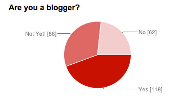 survey-says-blogger