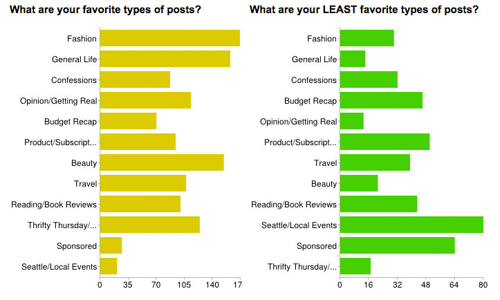 survey-says-favorite-least-favorite